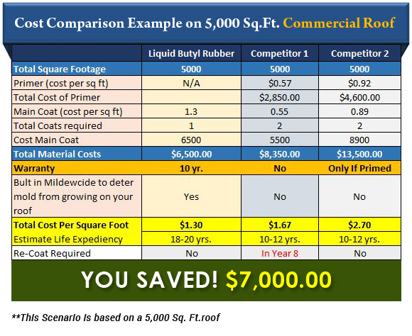 EPDM Coatings Cost Summary vs. The Competition