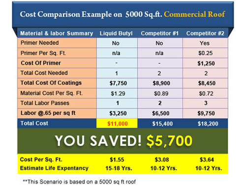 EPDM Cost Summary vs. The Competition