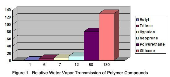 relative water figure